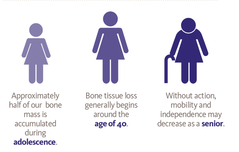 , Menopause Hormone Changes and Osteoporosis: What's the Connection?, chenland, chenland